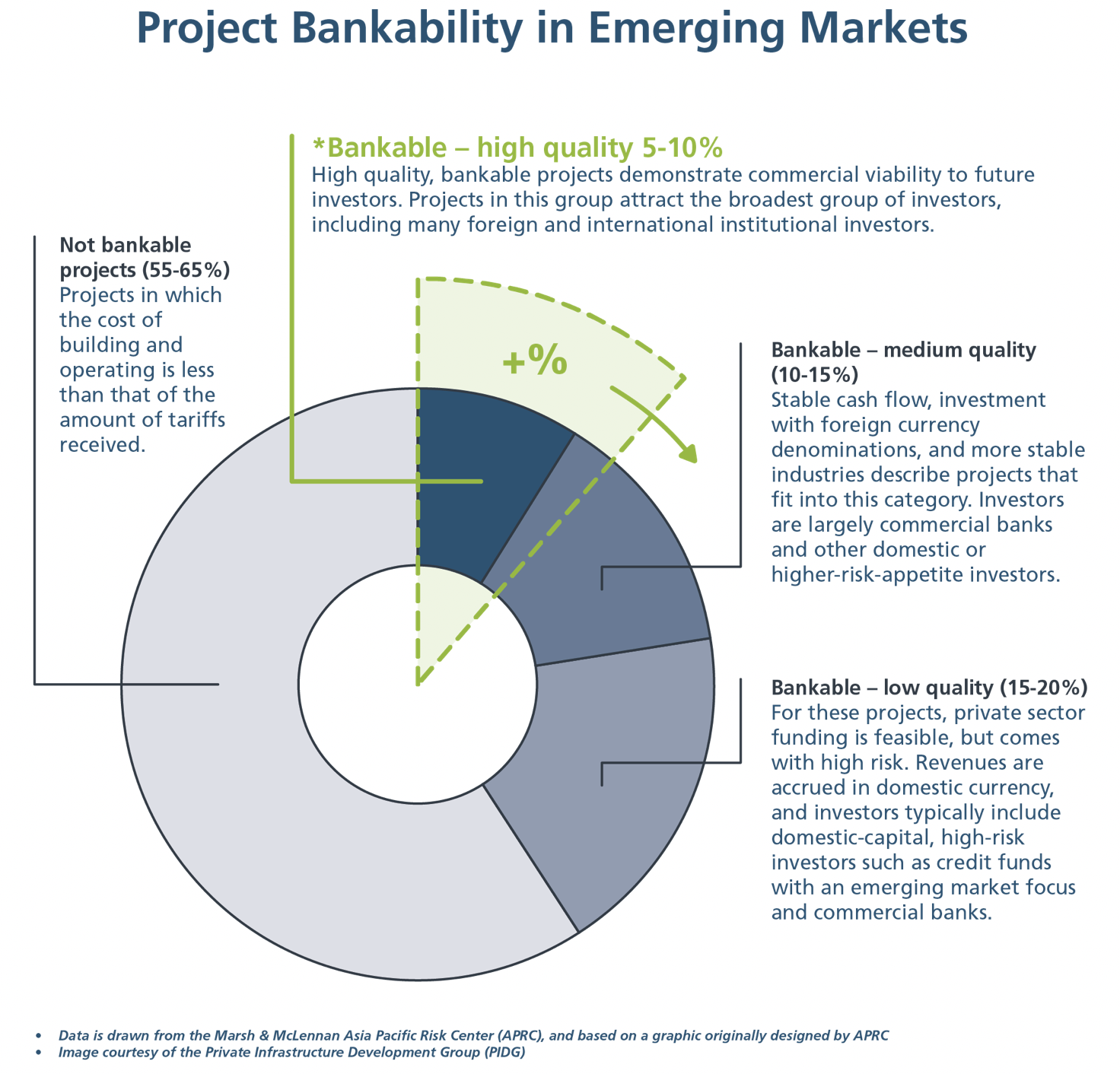 The project bankability situation in emerging markets